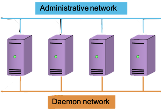 Network-daemon-admin