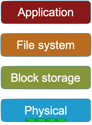 The storage stack